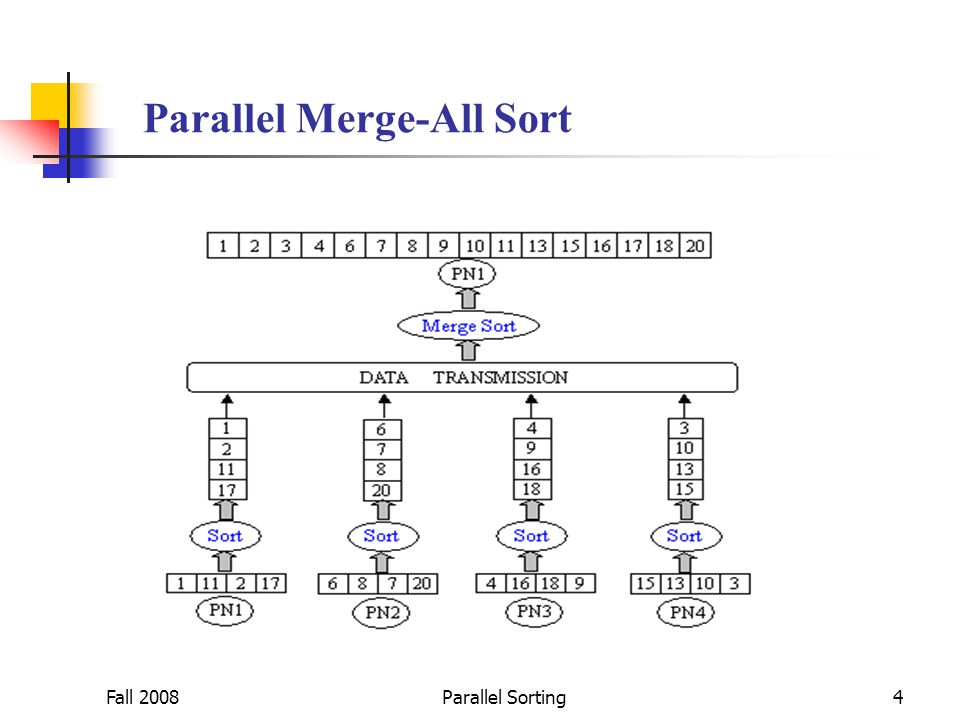 Fall 2008Parallel Sorting4 Parallel Merge-All Sort