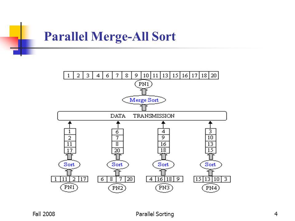 Fall 2008Parallel Sorting5 Parallel Binary-Merge Sort