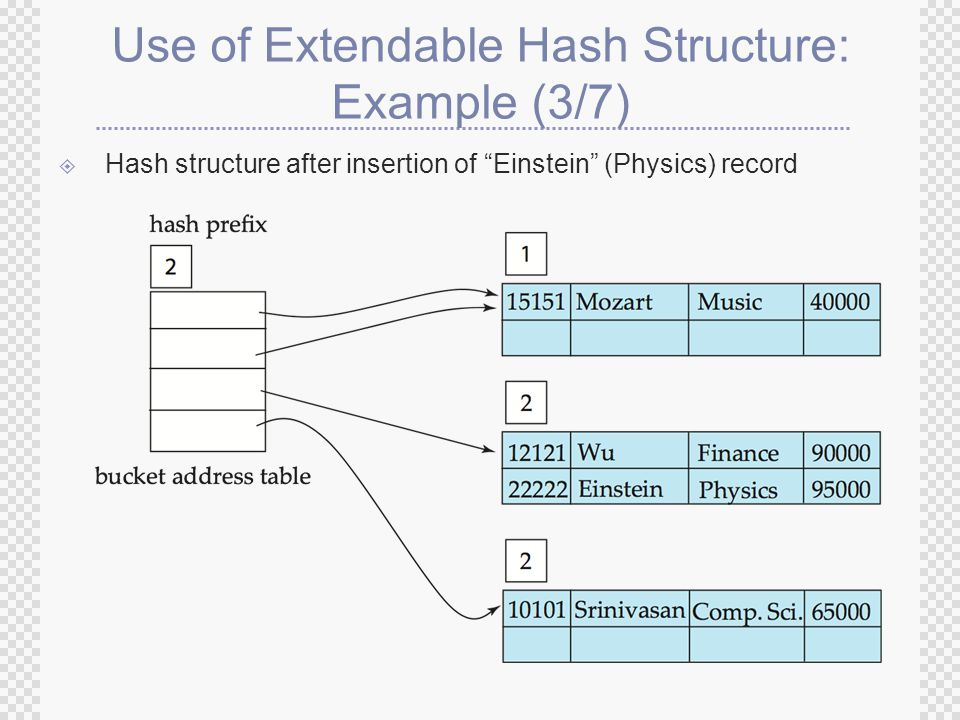 Use of Extendable Hash Structure: Example (3/7)  Hash structure after insertion of Einstein (Physics) record