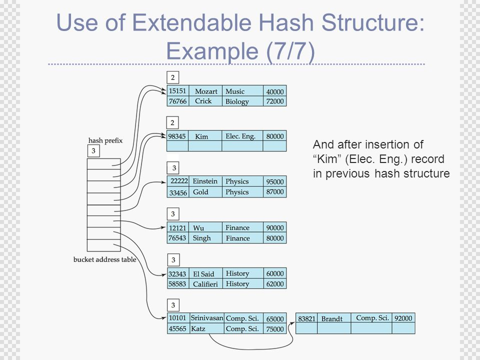 Use of Extendable Hash Structure: Example (7/7) And after insertion of Kim (Elec.