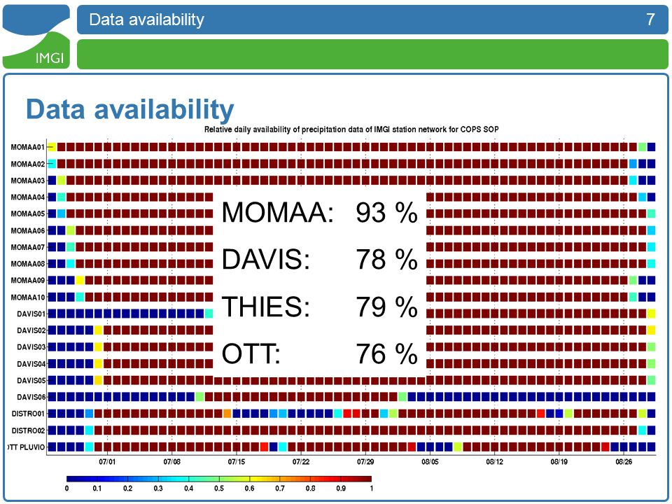 7 Data availability MOMAA:93 % DAVIS:78 % THIES:79 % OTT:76 %