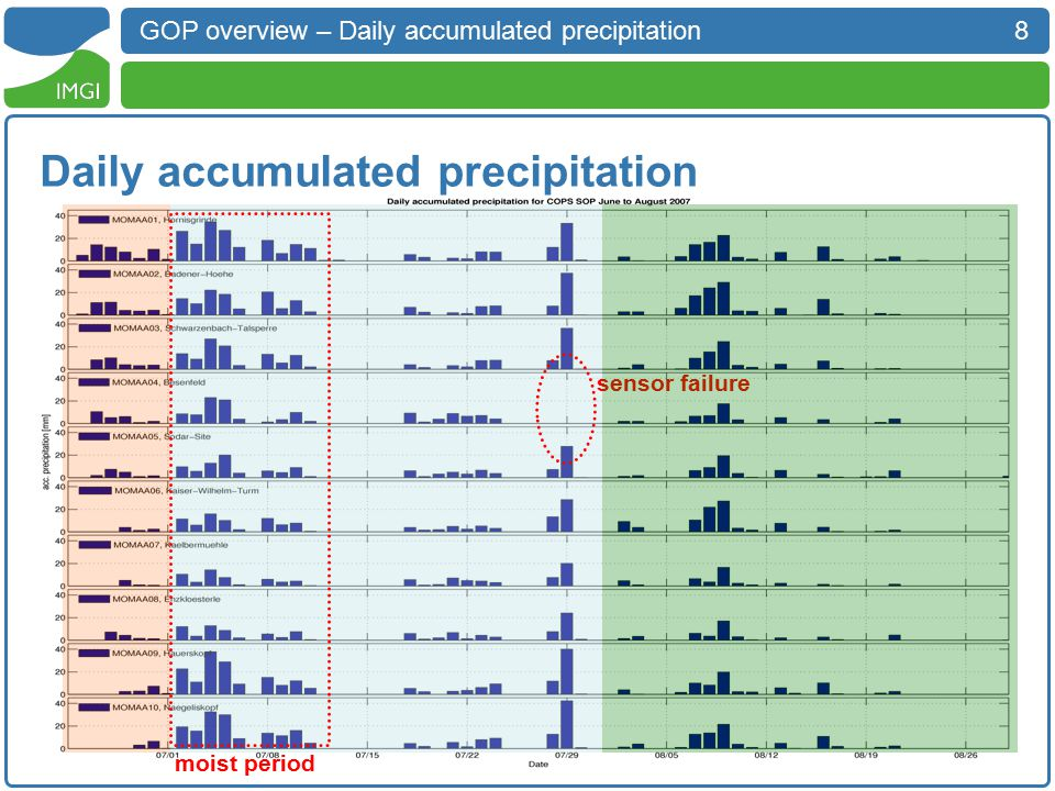 8 GOP overview – Daily accumulated precipitation Daily accumulated precipitation sensor failure moist period