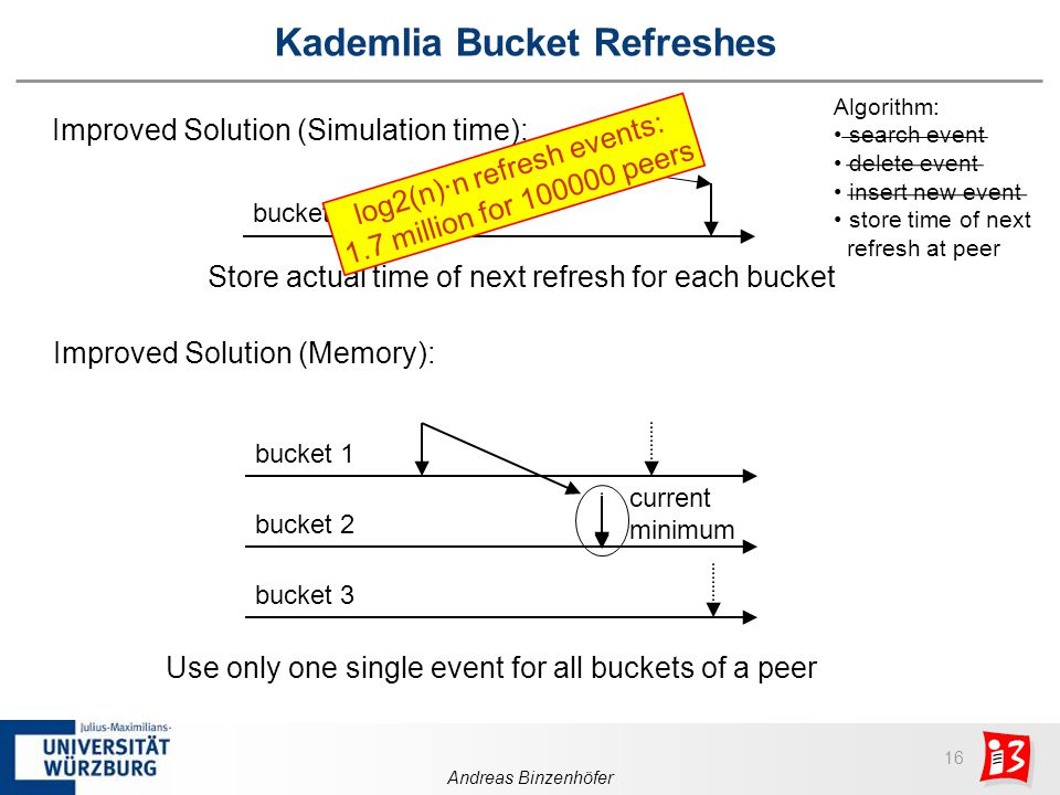 16 Andreas Binzenhöfer Kademlia Bucket Refreshes bucket i Improved Solution (Simulation time): Store actual time of next refresh for each bucket Improved Solution (Memory): bucket 1 bucket 2 bucket 3 current minimum log2(n)·n refresh events: 1.7 million for 100000 peers Use only one single event for all buckets of a peer Algorithm: search event delete event insert new event store time of next refresh at peer