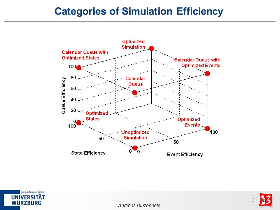 3 Andreas Binzenhöfer Categories of Simulation Efficiency