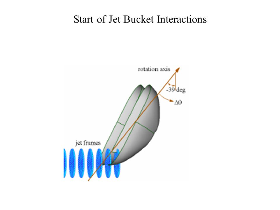 Zones of Bucket Duty Cycle i) Approach of the tip to the jet (θj < −40◦). ii) Initial feeding process : (θj = −40◦...−10◦). iii) Entire separation of