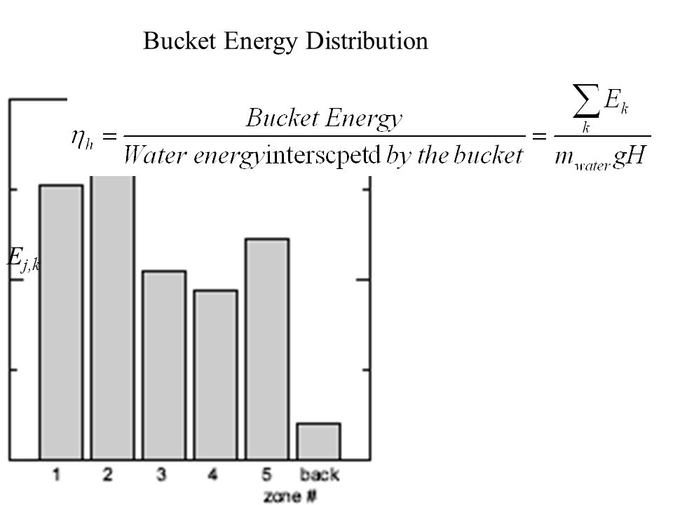 Bucket Power Distribution P(  j) 1 2 3 4 5 Total