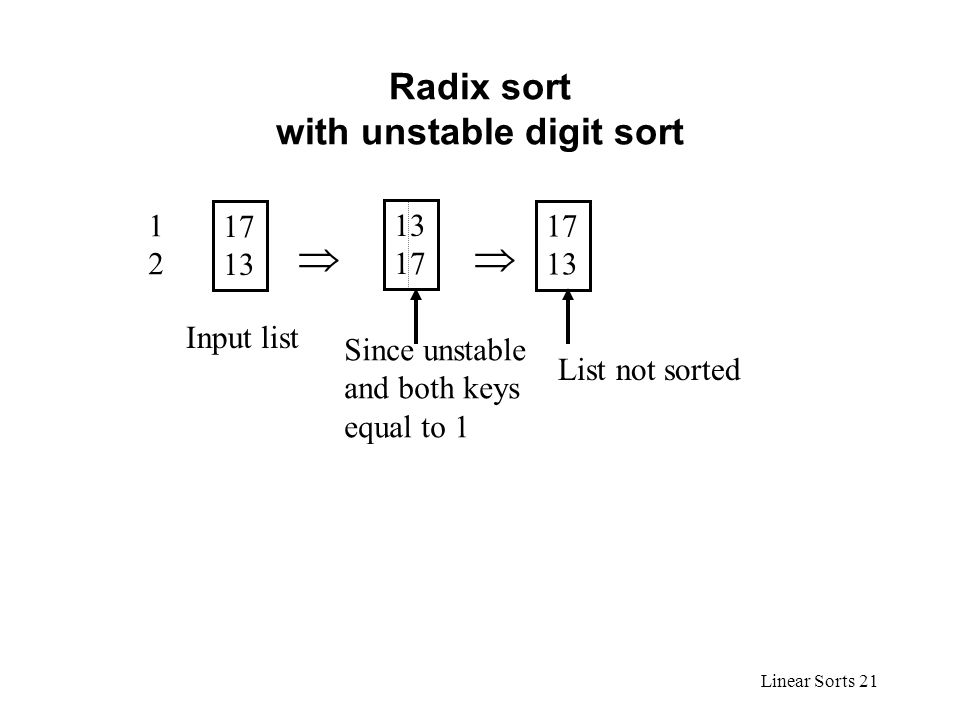 Linear Sorts 21 Radix sort with unstable digit sort 17 13 1212 13171317 17 13  Input list List not sorted Since unstable and both keys equal to 1