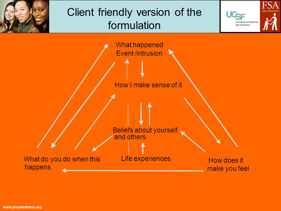 www.prepwellness.org Client friendly version of the formulation What happened Event /intrusion How I make sense of it Beliefs about yourself and others Life experiences What do you do when this happens How does it make you feel