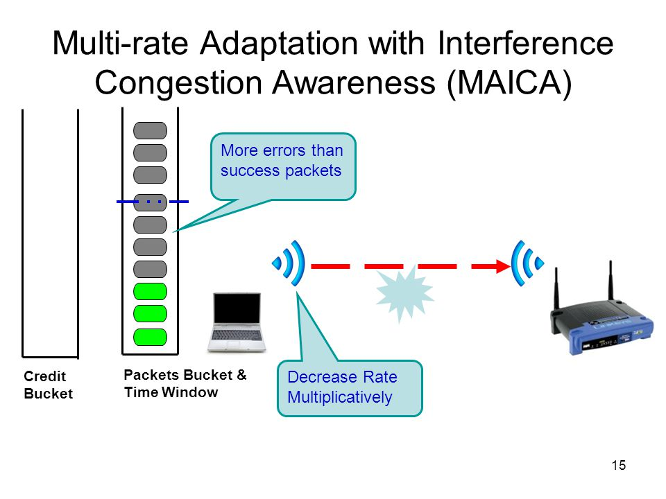 15 Multi-rate Adaptation with Interference Congestion Awareness (MAICA) Credit Bucket Packets Bucket & Time Window More errors than success packets De