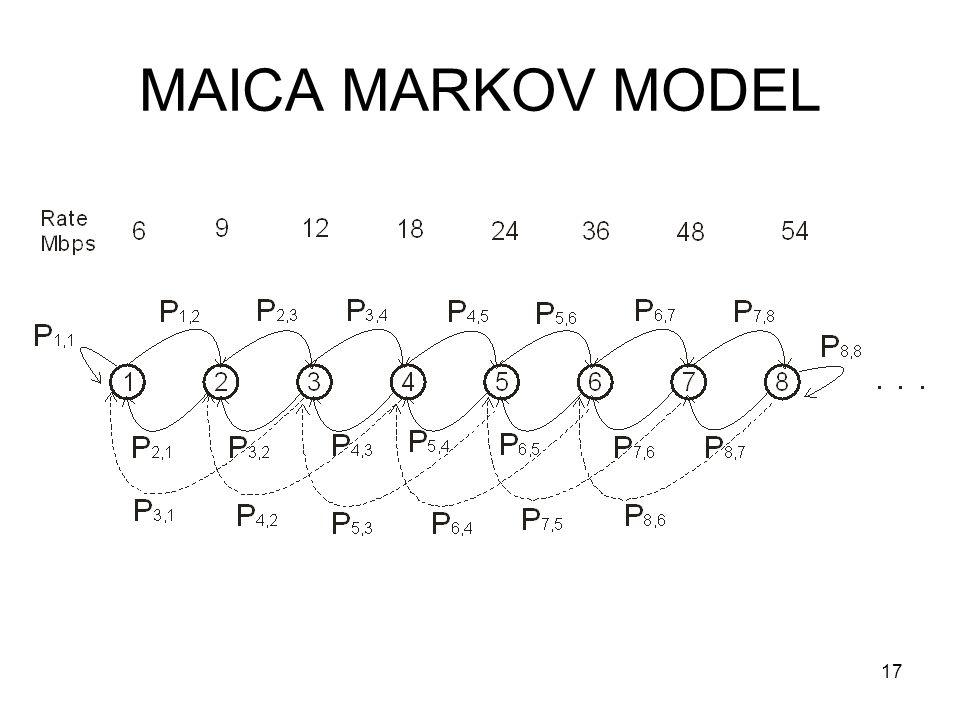 17 MAICA MARKOV MODEL