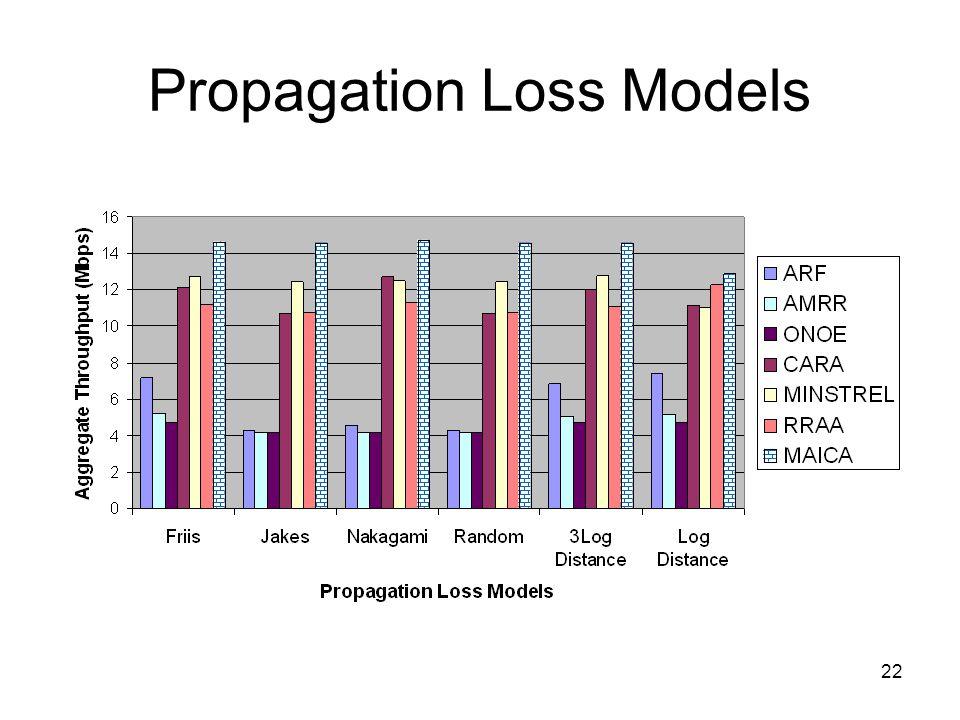22 Propagation Loss Models