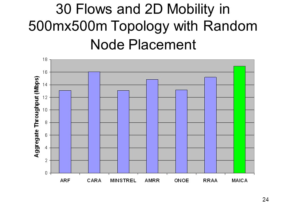 24 30 Flows and 2D Mobility in 500mx500m Topology with Random Node Placement