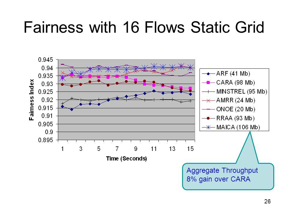 26 Fairness with 16 Flows Static Grid Aggregate Throughput 8% gain over CARA