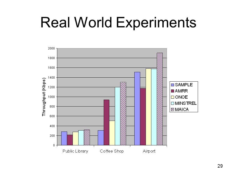 29 Real World Experiments