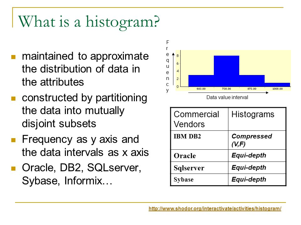 What is a histogram.