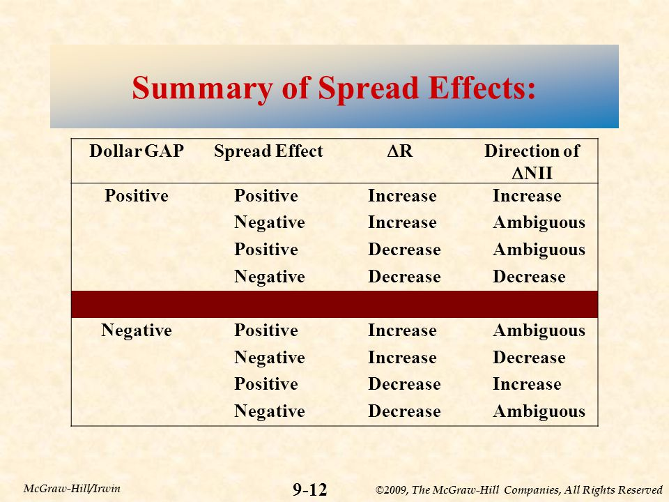 ©2009, The McGraw-Hill Companies, All Rights Reserved Summary of Spread Effects: 9-12 McGraw-Hill/Irwin Dollar GAPSpread Effect RR Direction of  NI