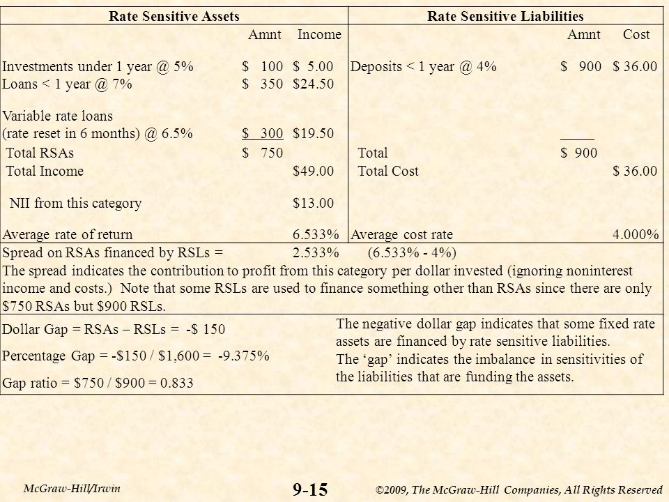 ©2009, The McGraw-Hill Companies, All Rights Reserved 9-15 McGraw-Hill/Irwin Rate Sensitive AssetsRate Sensitive Liabilities AmntIncomeAmntCost Invest