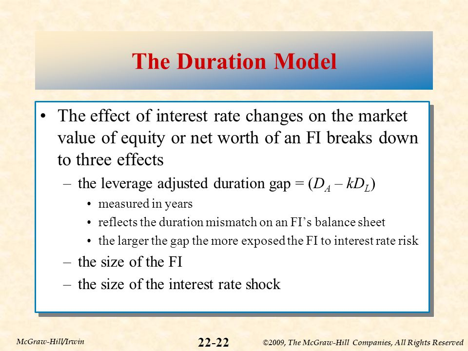 ©2009, The McGraw-Hill Companies, All Rights Reserved 22-22 McGraw-Hill/Irwin The Duration Model The effect of interest rate changes on the market value of equity or net worth of an FI breaks down to three effects –the leverage adjusted duration gap = (D A – kD L ) measured in years reflects the duration mismatch on an FI's balance sheet the larger the gap the more exposed the FI to interest rate risk –the size of the FI –the size of the interest rate shock The effect of interest rate changes on the market value of equity or net worth of an FI breaks down to three effects –the leverage adjusted duration gap = (D A – kD L ) measured in years reflects the duration mismatch on an FI's balance sheet the larger the gap the more exposed the FI to interest rate risk –the size of the FI –the size of the interest rate shock