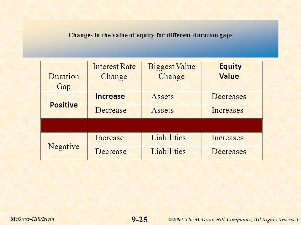 ©2009, The McGraw-Hill Companies, All Rights Reserved Changes in the value of equity for different duration gaps 9-25 McGraw-Hill/Irwin Duration Gap Interest Rate Change Biggest Value Change Equity Value Positive Increase AssetsDecreases DecreaseAssetsIncreases Negative IncreaseLiabilitiesIncreases DecreaseLiabilitiesDecreases
