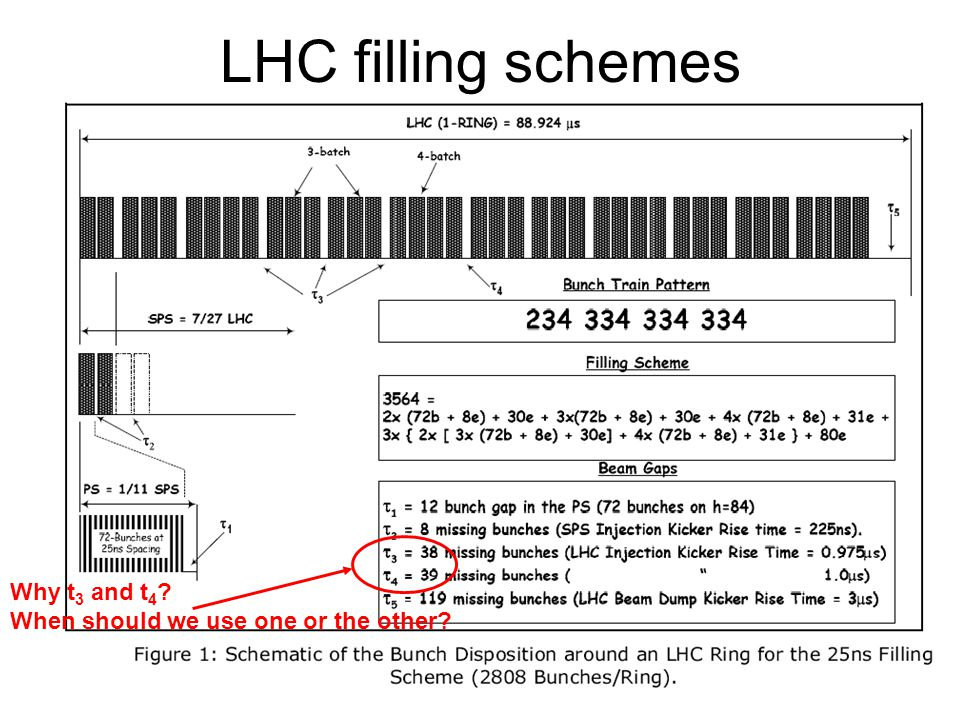 LHC filling schemes Why t 3 and t 4 When should we use one or the other