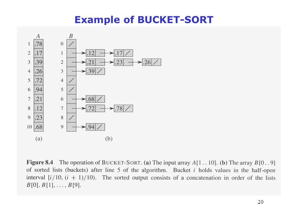 20 Example of BUCKET-SORT