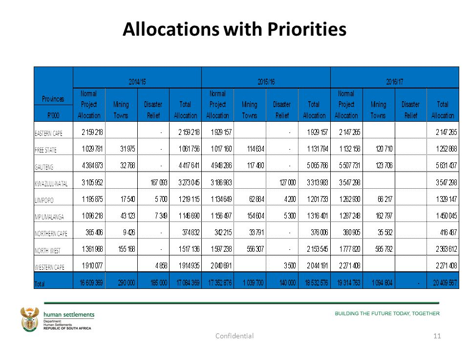 Allocations with Priorities 11Confidential