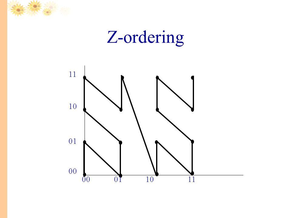 Z-ordering 00011011 00 01 10 11