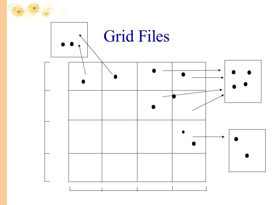 Grid Files