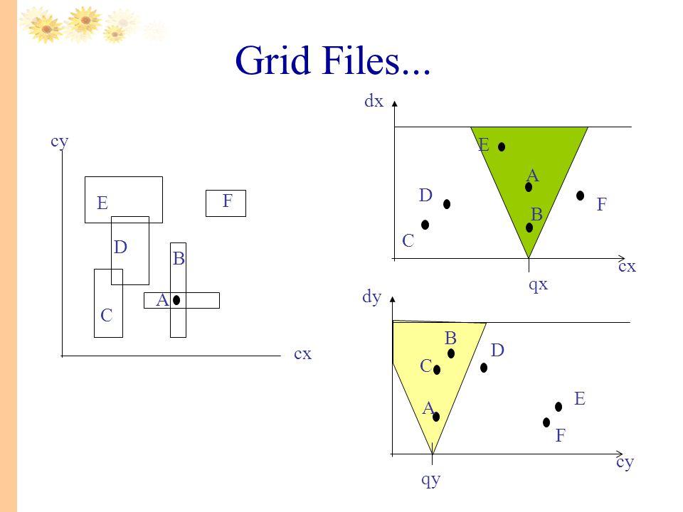 Grid Files... E D C F B A qx cx dx C D E A B F cx cy qy cy dy C D E A B F