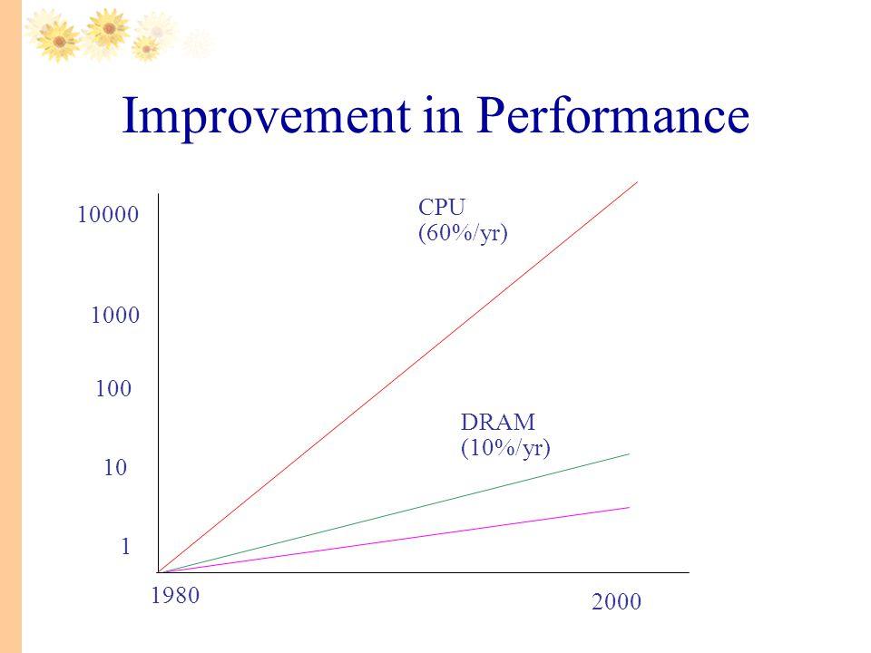 Improvement in Performance 1 10 100 1000 10000 1980 2000 CPU (60%/yr) DRAM (10%/yr)