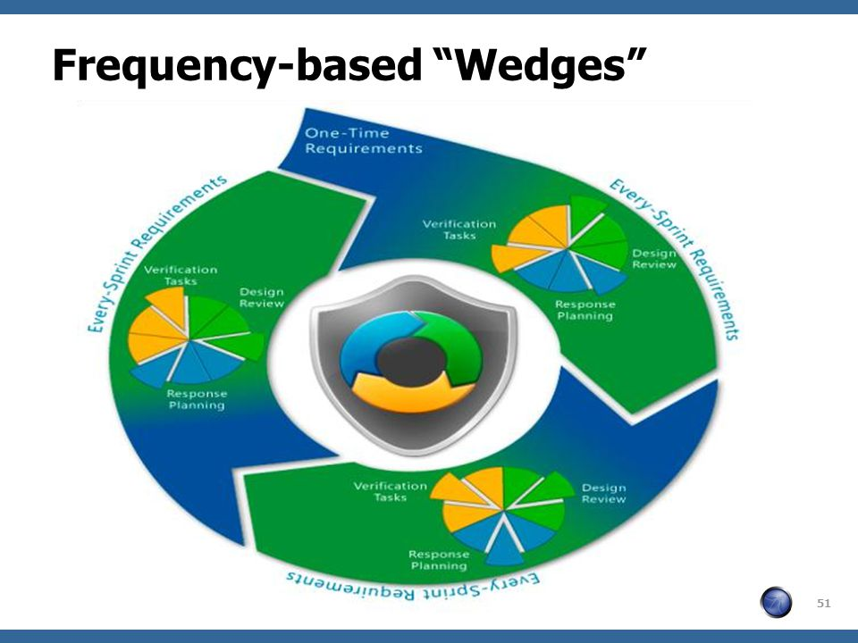 OWASP Frequency-based Wedges 51