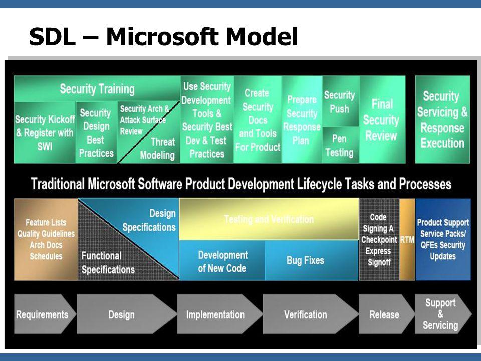 OWASP SDL – OWASP Model (CLASP) 8