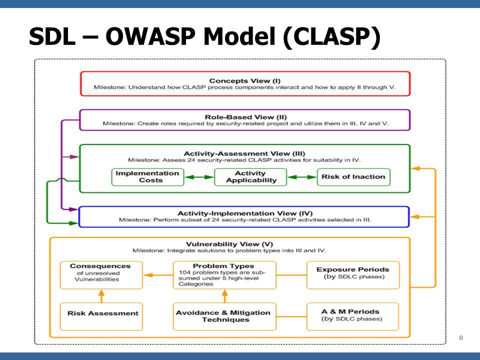 OWASP Agile + SDL = …? Putting SDL on top of Agile kind of feels like… 39