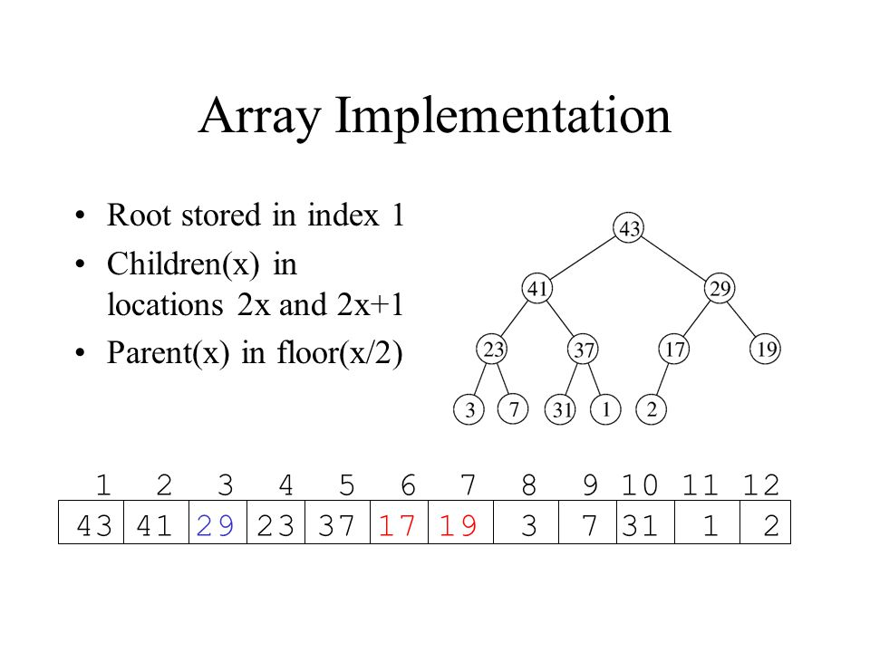 Array Implementation Root stored in index 1 Children(x) in locations 2x and 2x+1 Parent(x) in floor(x/2) 1 2 3 4 5 6 7 8 9 10 11 12 43 41 29 23 37 17 19 3 7 31 1 2