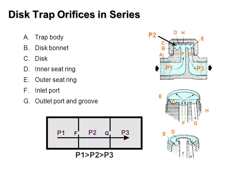 A.Trap body B.Disk bonnet C.Disk D.Inner seat ring E.Outer seat ring F.Inlet port G.Outlet port and groove Disk Trap Orifices in Series P2 A B C D E FG H D E F G H E D P1 P3