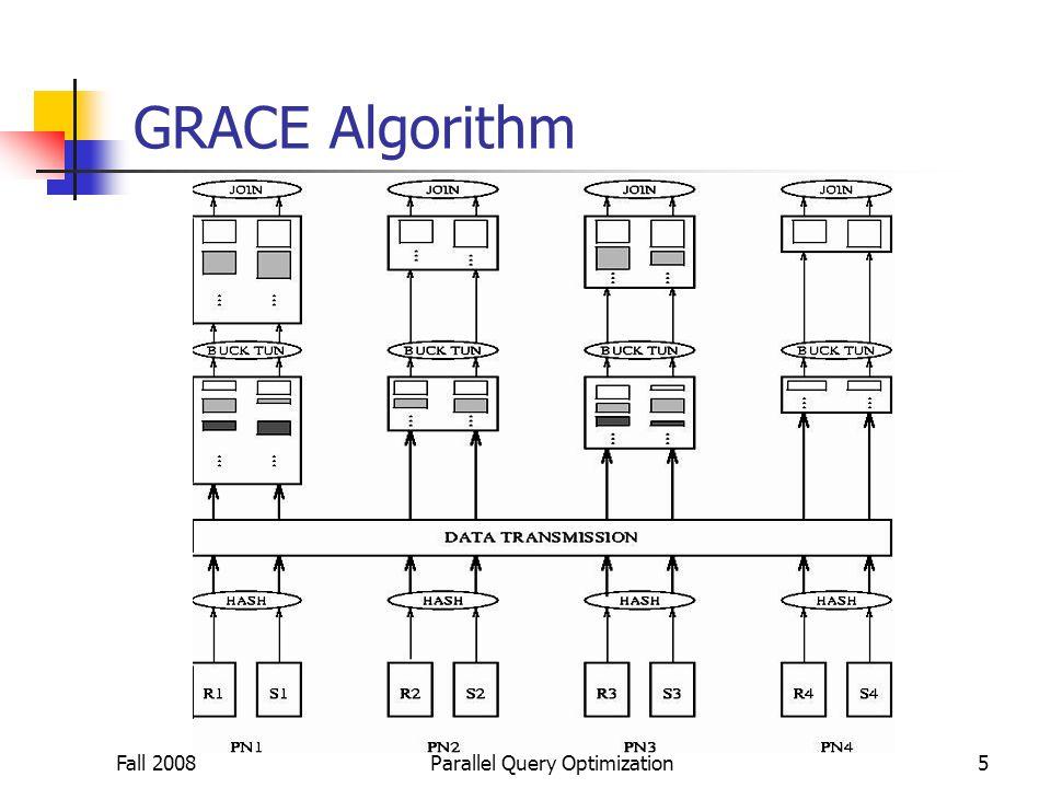 Fall 2008Parallel Query Optimization5 GRACE Algorithm