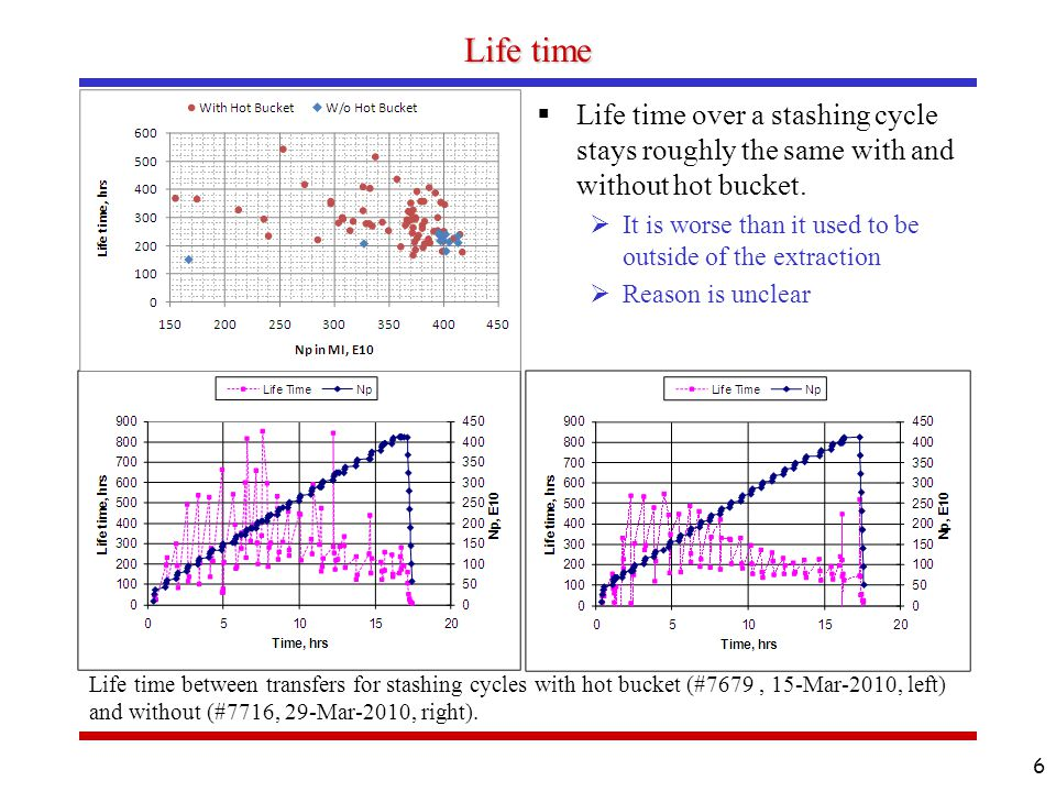 Life time during extraction  Life time between extractions noticeably improved  Small contribution to the total loss: improvement from 0.7 – 0.12% of the total Np to 0.1- 0.3%  May be related to the RR momentum aperture Maximum dp is lower without hot bucket 7 Comparison of life time between extractions for stashing cycles with hot bucket (#7679 ) and without (#7716).