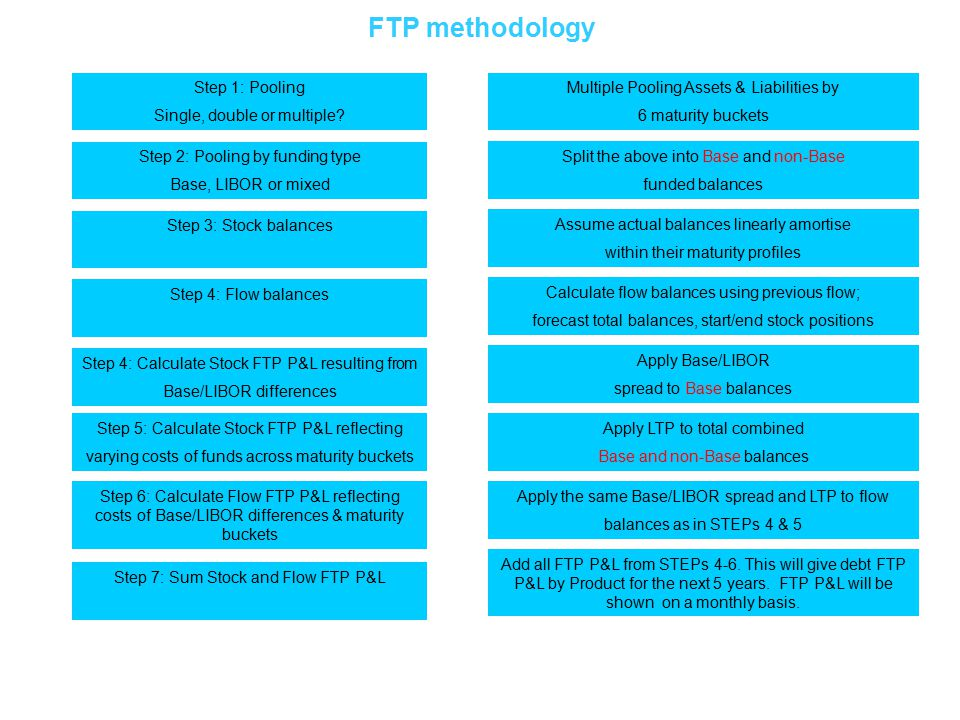 FTP methodology Step 1: Pooling Single, double or multiple.
