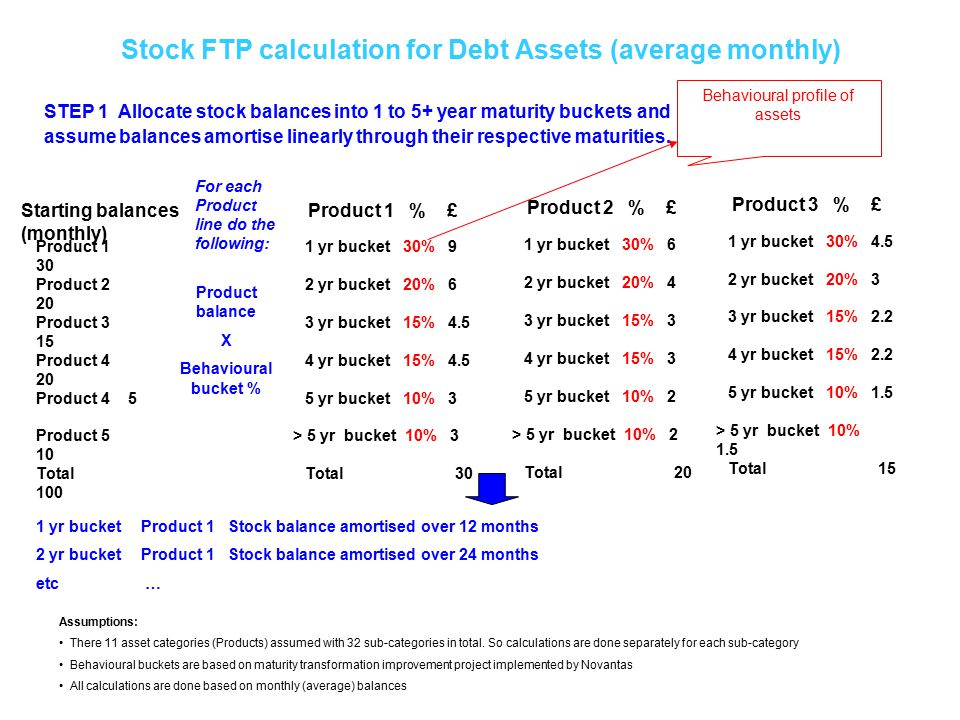 Stock FTP calculation for Debt Assets (average monthly) STEP 1 Allocate stock balances into 1 to 5+ year maturity buckets and assume balances amortise linearly through their respective maturities.