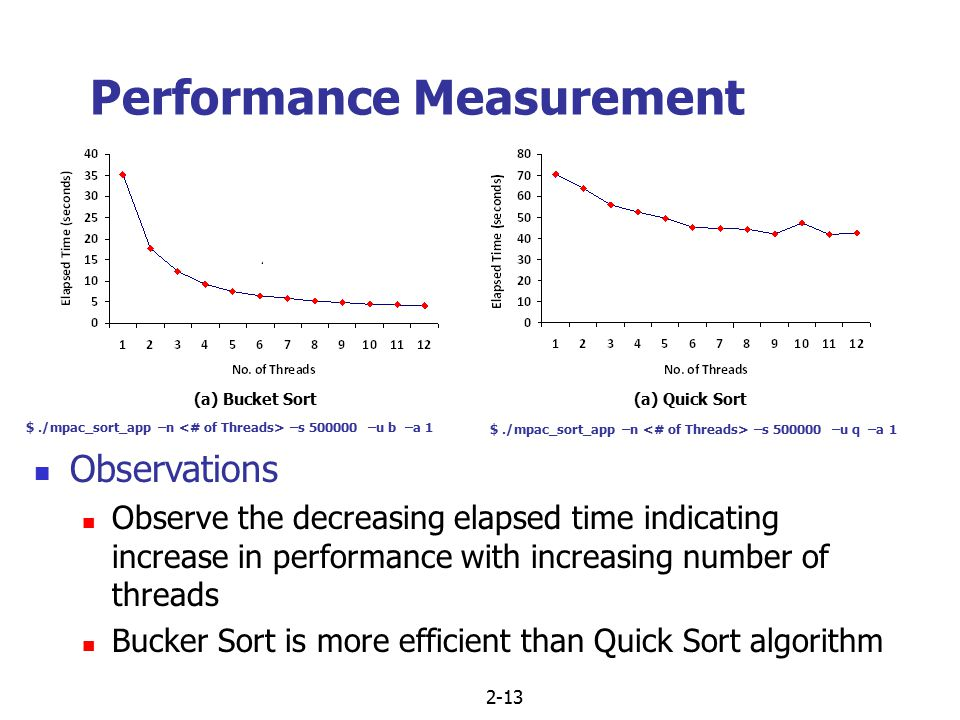 2-13 Performance Measurement Observations Observe the decreasing elapsed time indicating increase in performance with increasing number of threads Buc