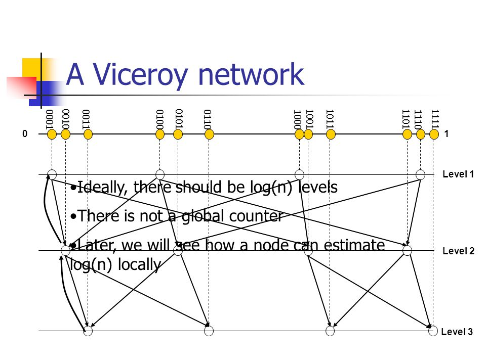 A Viceroy network Level 1 Level 2 Level 3 Ideally, there should be log(n) levels There is not a global counter Later, we will see how a node can estimate log(n) locally 01 0001 0010 00110100 0101 01101000 100110111101 1110 1111