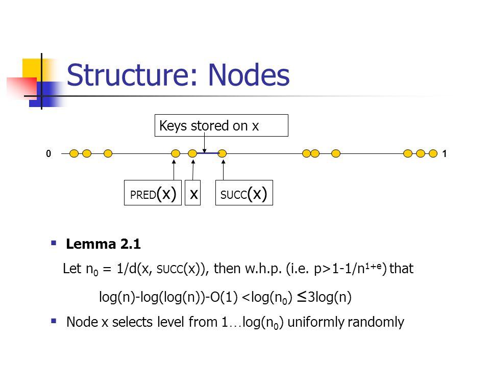 Structure: Nodes 01 x SUCC (x) PRED (x) Keys stored on x  Lemma 2.1 Let n 0 = 1/d(x, SUCC (x)), then w.h.p.