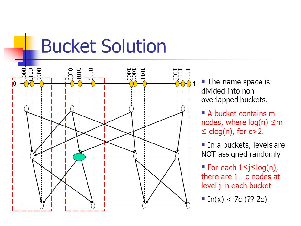 Bucket Solution  The name space is divided into non- overlapped buckets.