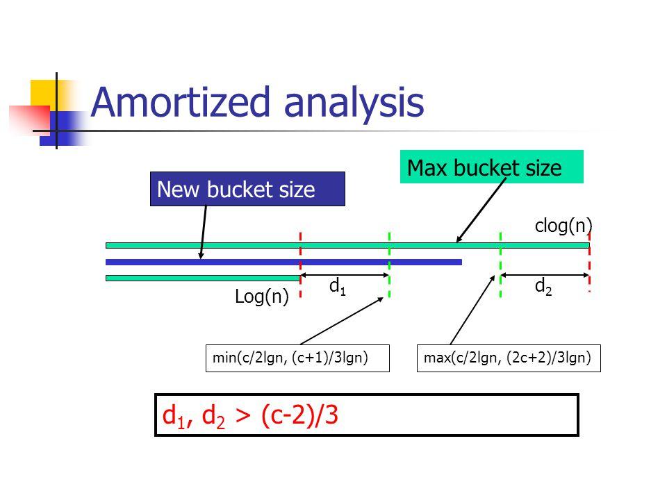 Amortized analysis Log(n) clog(n) d1d1 d2d2 d 1, d 2 > (c-2)/3 New bucket size Max bucket size min(c/2lgn, (c+1)/3lgn)max(c/2lgn, (2c+2)/3lgn)