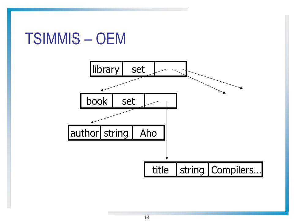 14 TSIMMIS – OEM libraryset bookset authorstring titlestring Aho Compilers…