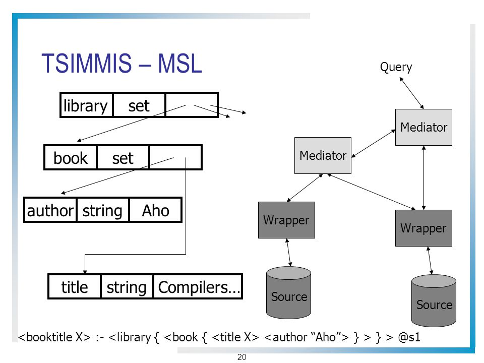 20 TSIMMIS – MSL Query Mediator Wrapper Source :- } > } > @s1 libraryset bookset authorstringAho titlestringCompilers…