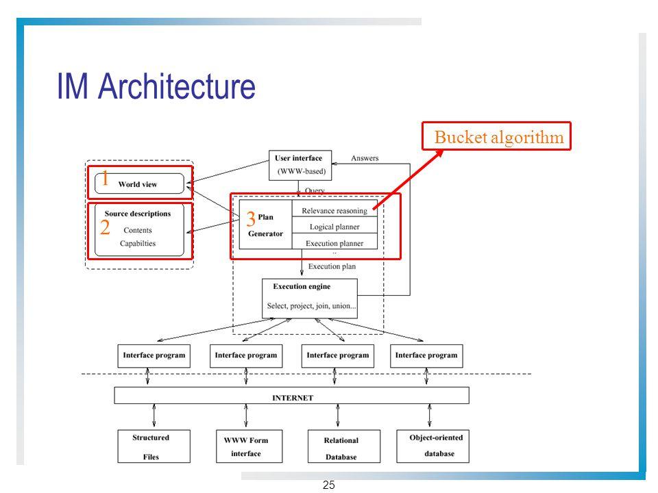 25 IM Architecture 1 2 3 Bucket algorithm