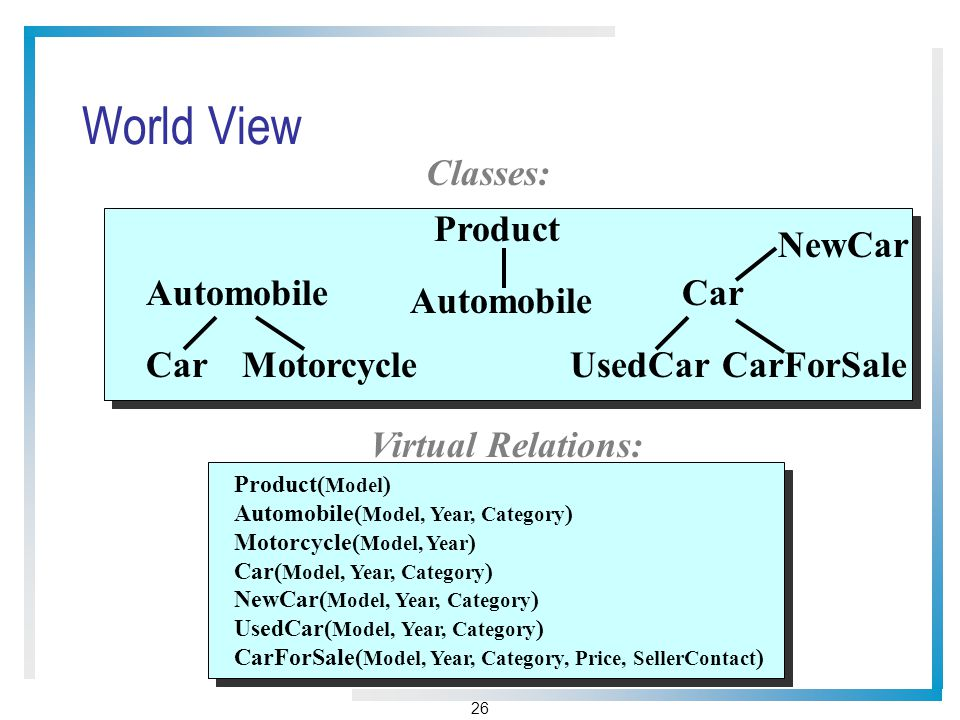 26 World View Product( Model ) Automobile( Model, Year, Category ) Motorcycle( Model, Year ) Car( Model, Year, Category ) NewCar( Model, Year, Category ) UsedCar( Model, Year, Category ) CarForSale( Model, Year, Category, Price, SellerContact ) Automobile CarMotorcycle Car UsedCarCarForSale Product Automobile Virtual Relations: Classes: NewCar