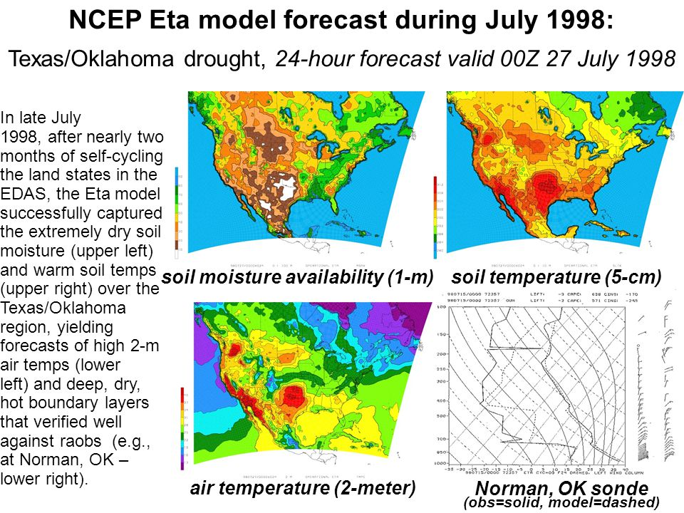 NCEP Eta model forecast during July 1998: Texas/Oklahoma drought, 24-hour forecast valid 00Z 27 July 1998 In late July 1998, after nearly two months of self-cycling the land states in the EDAS, the Eta model successfully captured the extremely dry soil moisture (upper left) and warm soil temps (upper right) over the Texas/Oklahoma region, yielding forecasts of high 2-m air temps (lower left) and deep, dry, hot boundary layers that verified well against raobs (e.g., at Norman, OK – lower right).