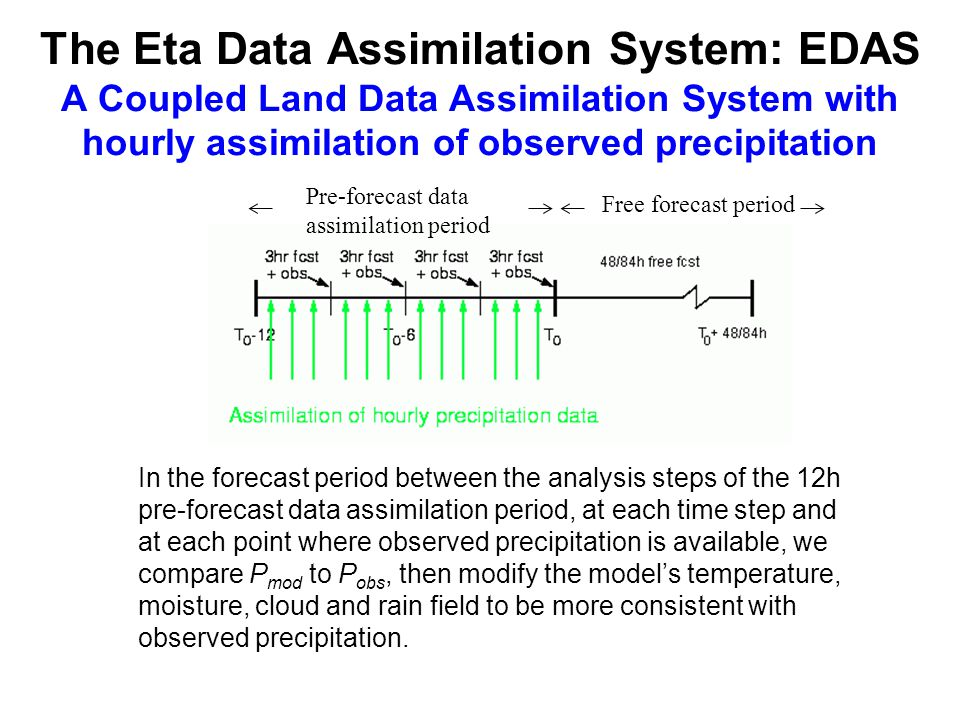In the forecast period between the analysis steps of the 12h pre-forecast data assimilation period, at each time step and at each point where observed precipitation is available, we compare P mod to P obs, then modify the model's temperature, moisture, cloud and rain field to be more consistent with observed precipitation.